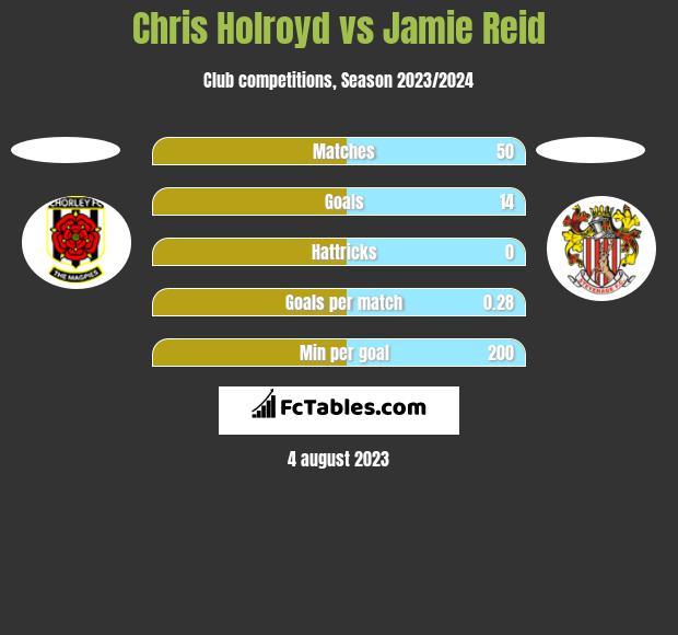 Chris Holroyd vs Jamie Reid h2h player stats