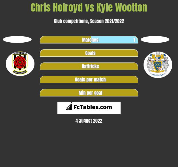 Chris Holroyd vs Kyle Wootton h2h player stats