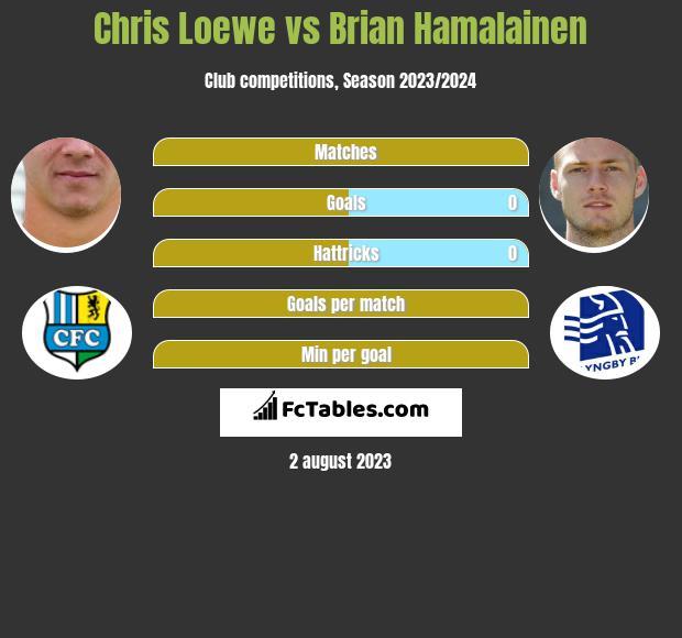 Chris Loewe vs Brian Hamalainen infographic