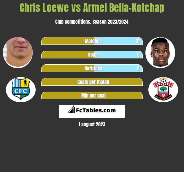 Chris Loewe vs Armel Bella-Kotchap infographic