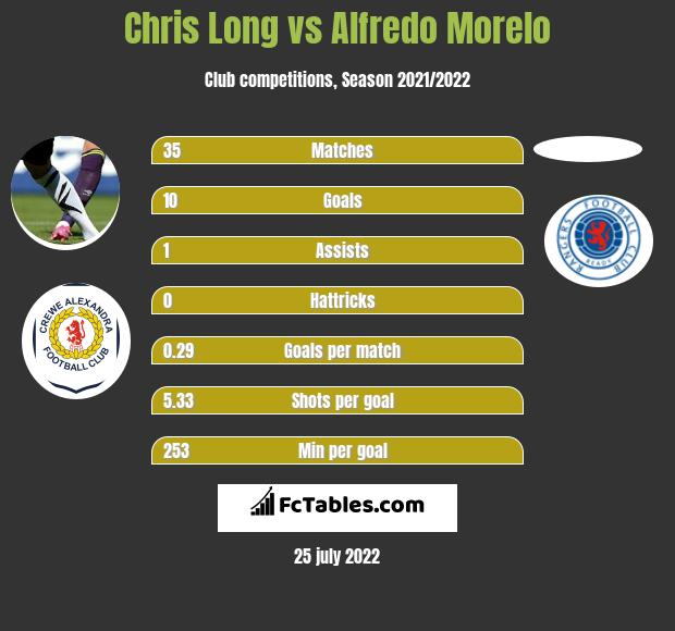 Chris Long infographic statistics for Rangers