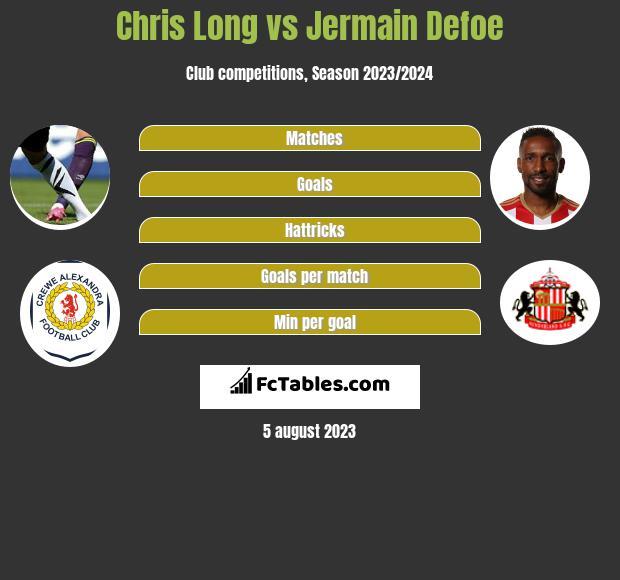 Chris Long vs Jermain Defoe h2h player stats