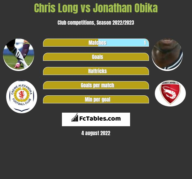 Chris Long vs Jonathan Obika h2h player stats