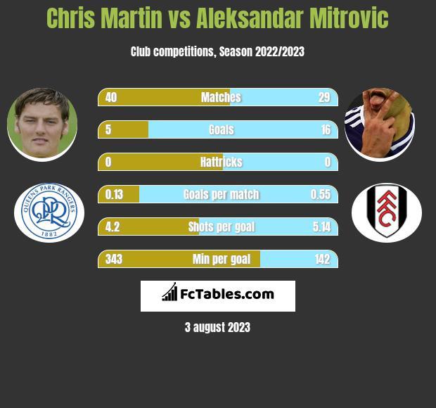 Chris Martin vs Aleksandar Mitrovic infographic