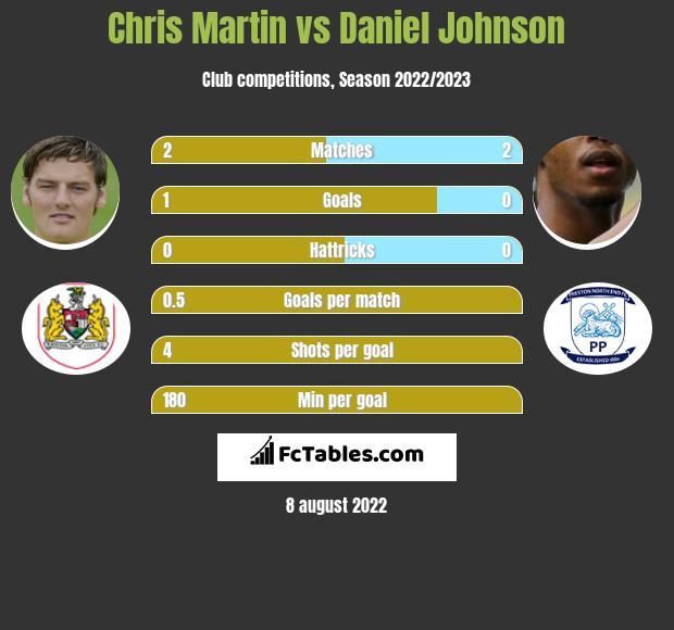 Chris Martin vs Daniel Johnson infographic