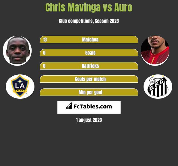 Chris Mavinga vs Auro infographic