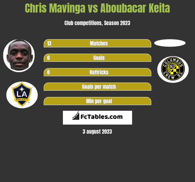 Chris Mavinga vs Aboubacar Keita infographic