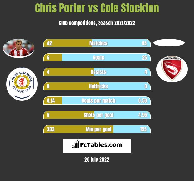 Chris Porter vs Cole Stockton h2h player stats
