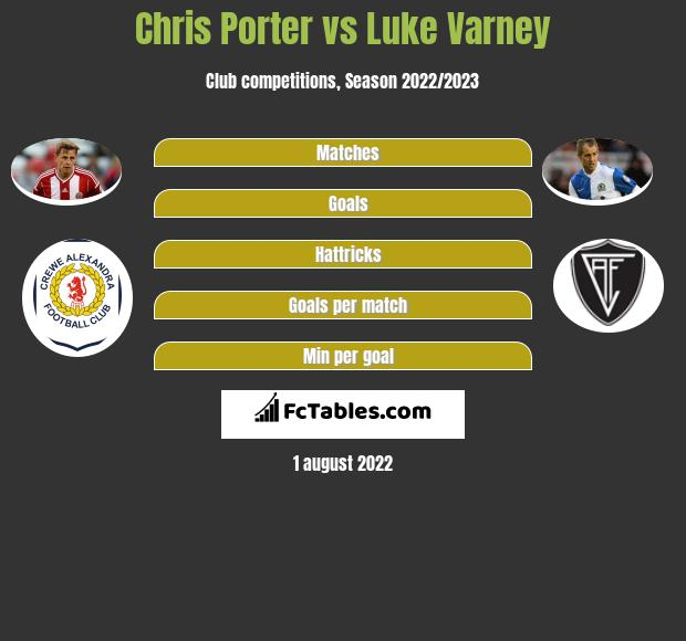 Chris Porter vs Luke Varney h2h player stats