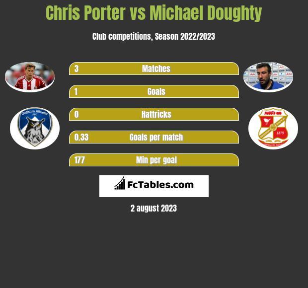 Chris Porter vs Michael Doughty h2h player stats