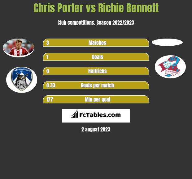 Chris Porter vs Richie Bennett h2h player stats