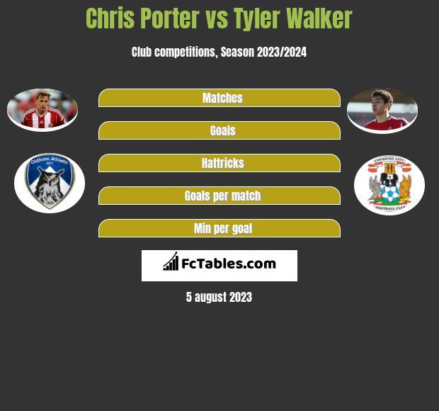 Chris Porter vs Tyler Walker h2h player stats