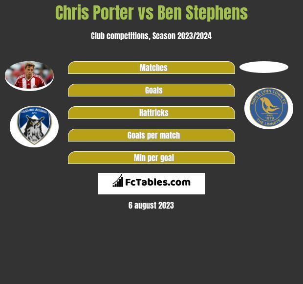 Chris Porter vs Ben Stephens infographic