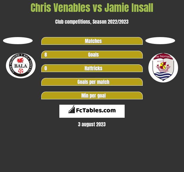 Chris Venables vs Jamie Insall h2h player stats