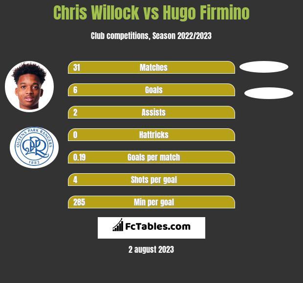 Chris Willock vs Hugo Firmino h2h player stats