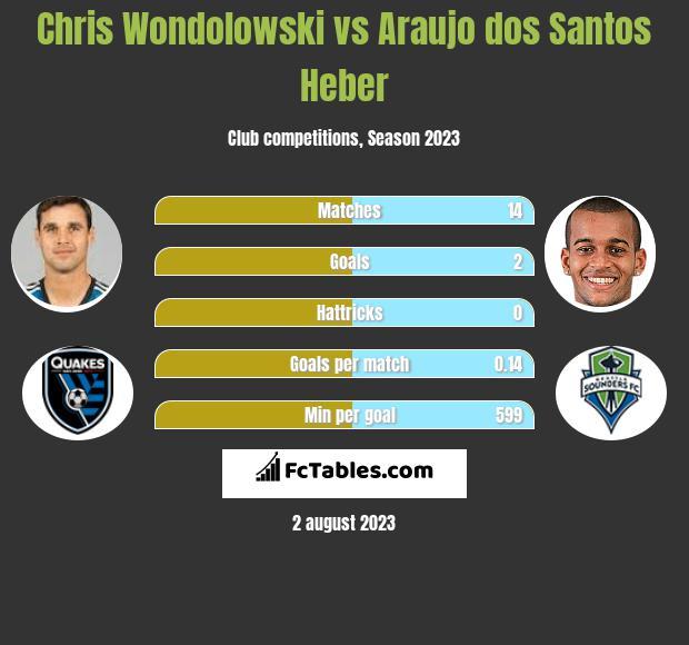 Chris Wondolowski vs Araujo dos Santos Heber h2h player stats