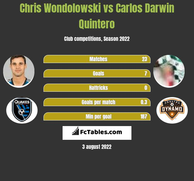 Chris Wondolowski vs Carlos Darwin Quintero h2h player stats