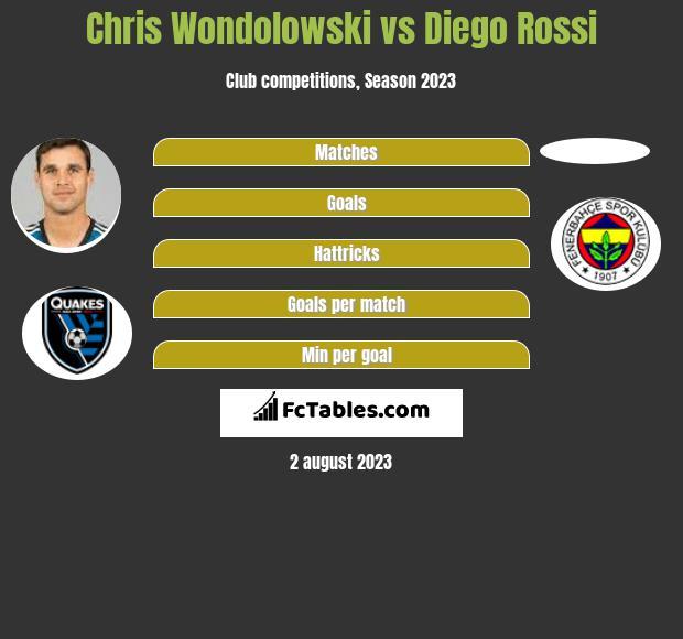 Chris Wondolowski vs Diego Rossi h2h player stats