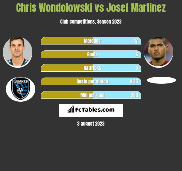 Chris Wondolowski vs Josef Martinez h2h player stats
