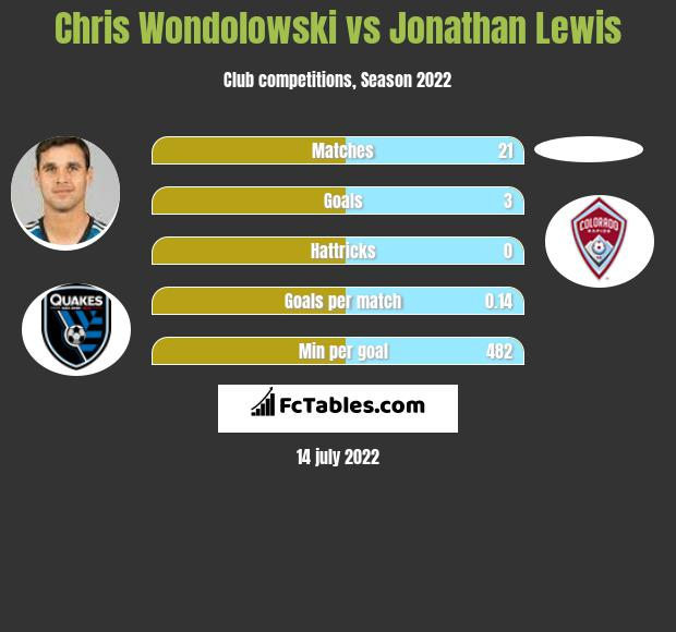 Chris Wondolowski vs Jonathan Lewis h2h player stats