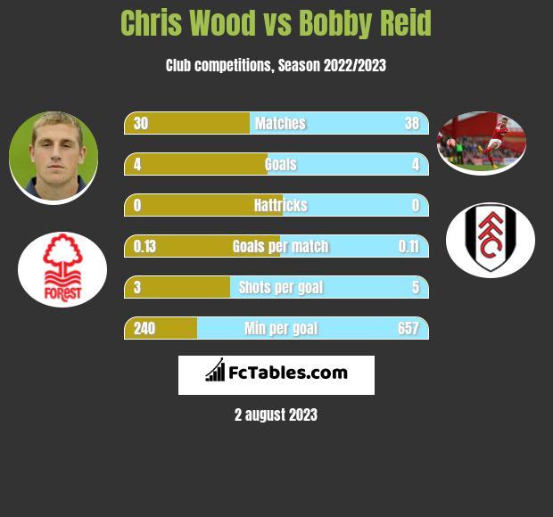Chris Wood vs Bobby Reid h2h player stats