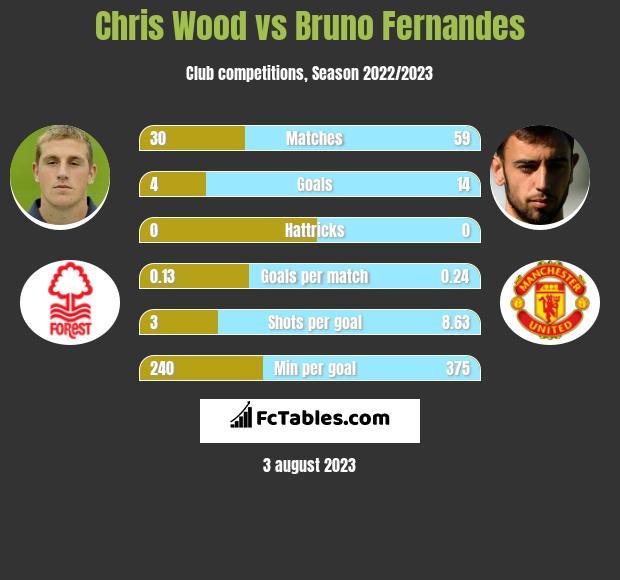 Chris Wood vs Bruno Fernandes h2h player stats
