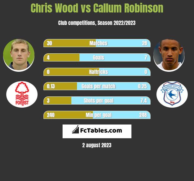 Chris Wood vs Callum Robinson infographic
