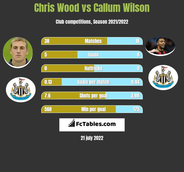 Chris Wood vs Callum Wilson h2h player stats