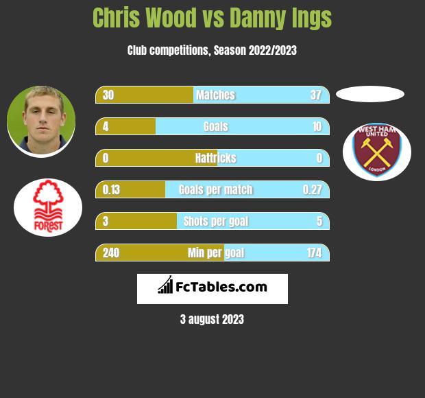 Chris Wood vs Danny Ings h2h player stats