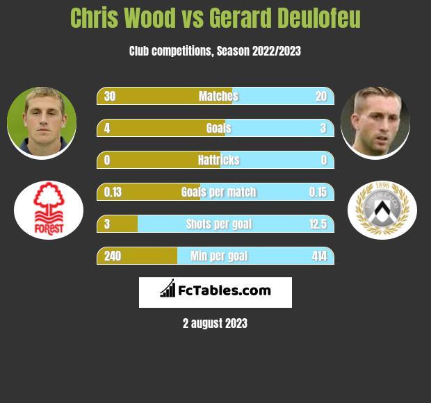 Chris Wood vs Gerard Deulofeu h2h player stats