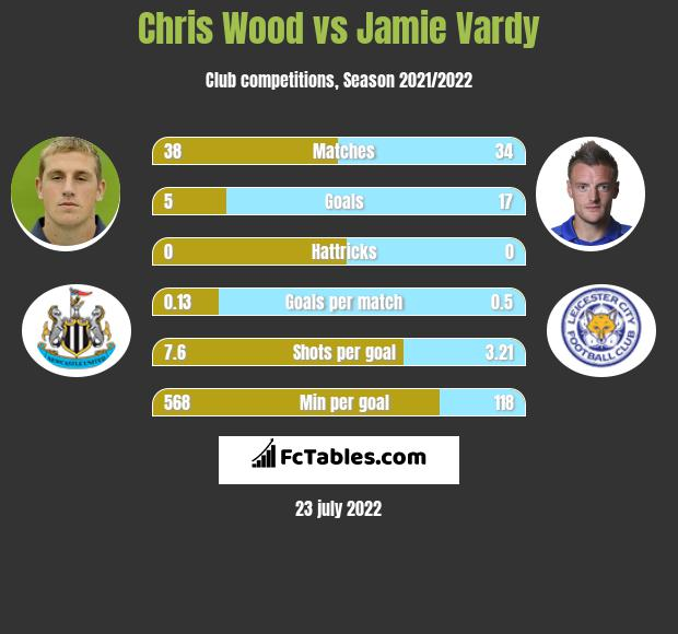 Chris Wood vs Jamie Vardy h2h player stats