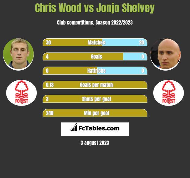 Chris Wood vs Jonjo Shelvey h2h player stats