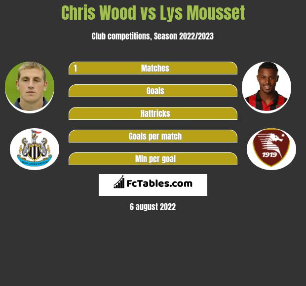 Chris Wood vs Lys Mousset h2h player stats