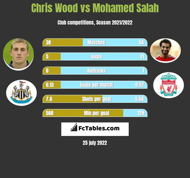 Chris Wood vs Mohamed Salah h2h player stats