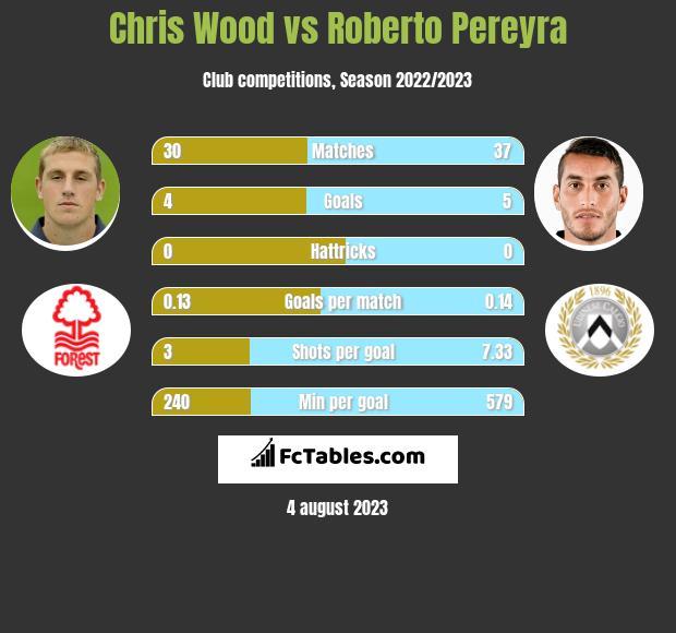 Chris Wood vs Roberto Pereyra h2h player stats