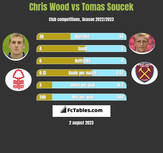 Chris Wood vs Tomas Soucek h2h player stats