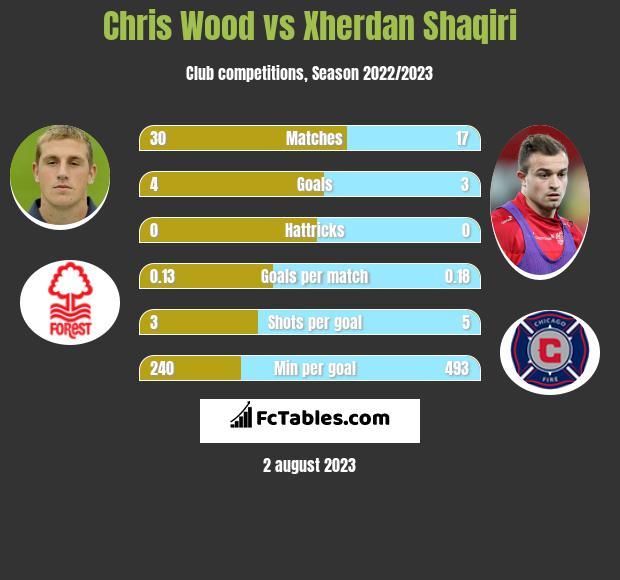 Chris Wood vs Xherdan Shaqiri