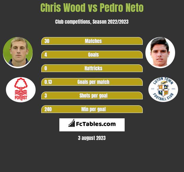 Chris Wood vs Pedro Neto h2h player stats