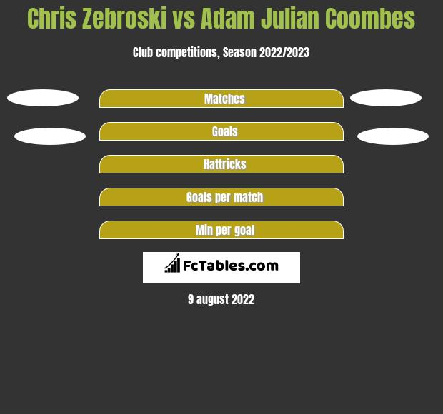 Chris Zebroski vs Adam Julian Coombes h2h player stats