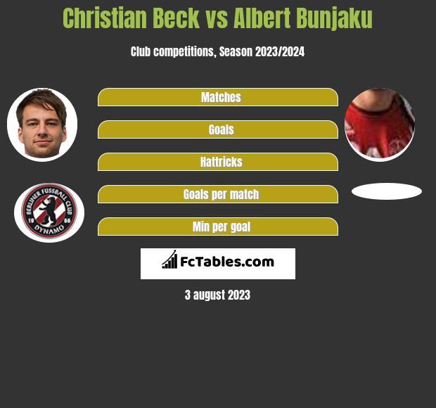 Christian Beck vs Albert Bunjaku h2h player stats