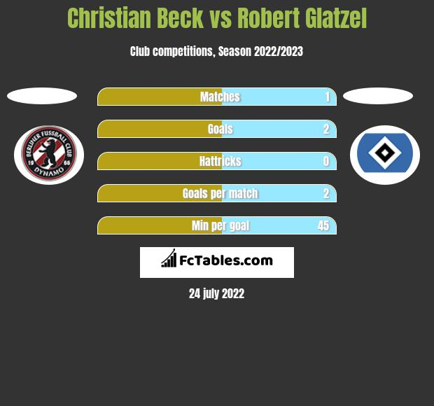 Christian Beck vs Robert Glatzel h2h player stats