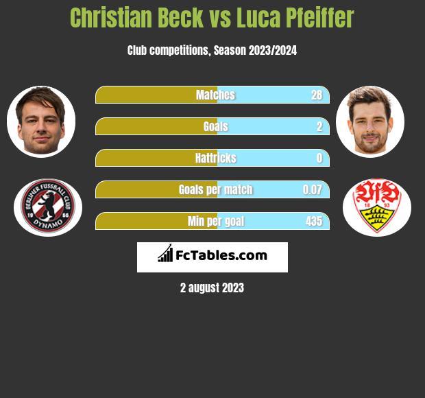 Christian Beck vs Luca Pfeiffer h2h player stats