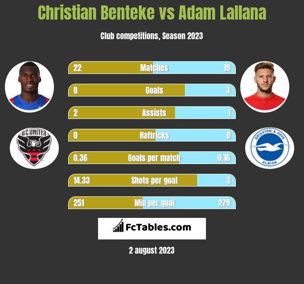 Christian Benteke vs Adam Lallana infographic