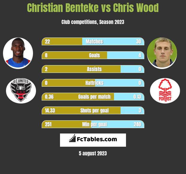Christian Benteke vs Chris Wood infographic