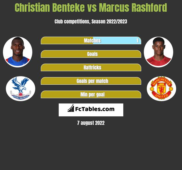 Christian Benteke vs Marcus Rashford h2h player stats
