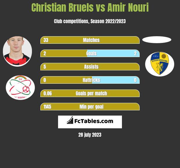 Christian Bruels vs Amir Nouri infographic