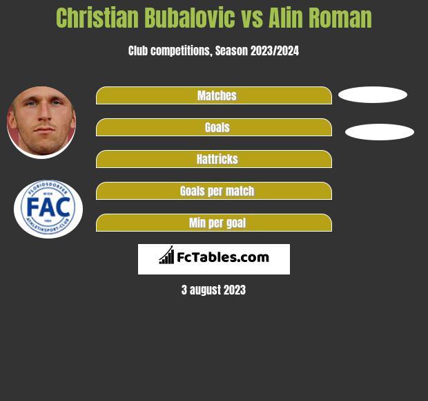 Christian Bubalovic vs Alin Roman h2h player stats