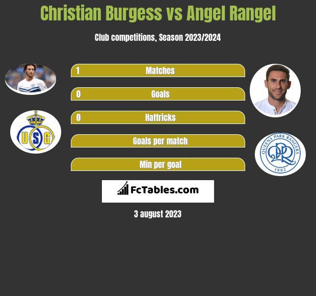 Christian Burgess vs Angel Rangel infographic