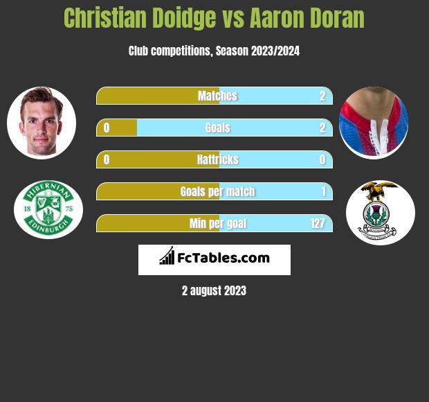 Christian Doidge vs Aaron Doran h2h player stats