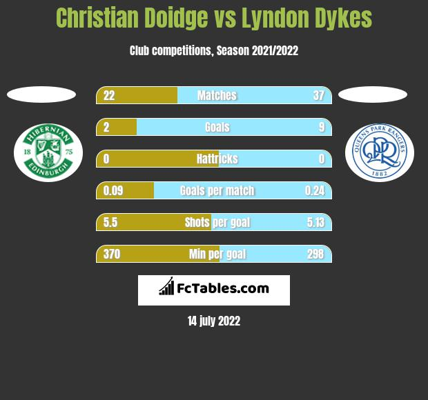 Christian Doidge vs Lyndon Dykes h2h player stats
